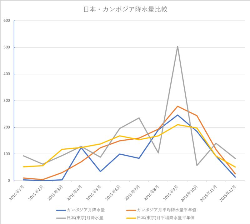 カンボジと日本降水量比較