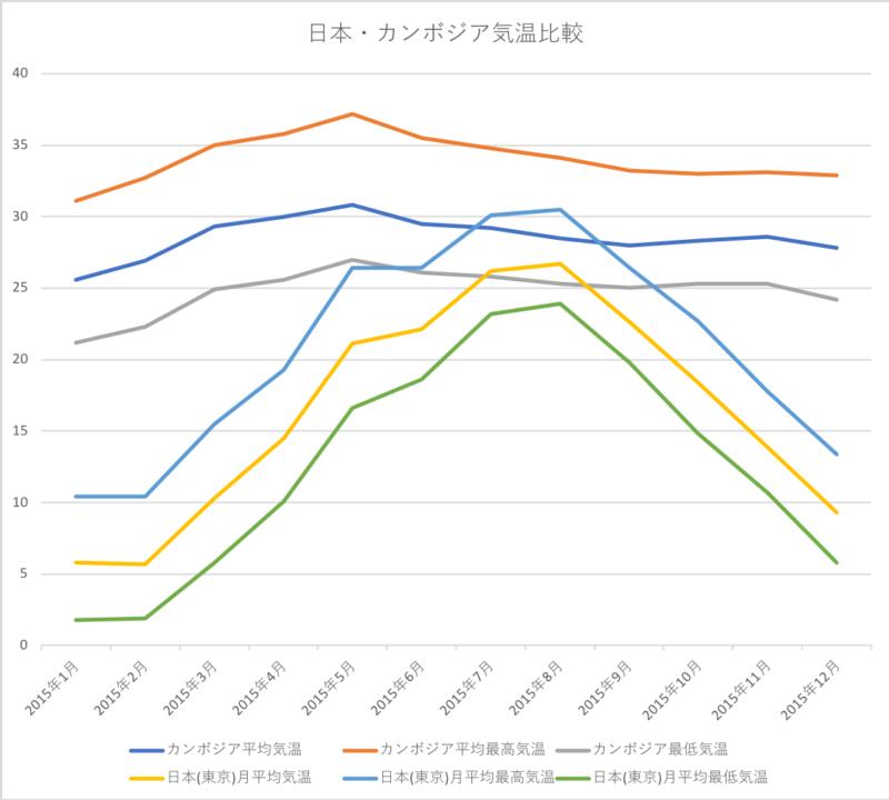 カンボジアと日本気温比較