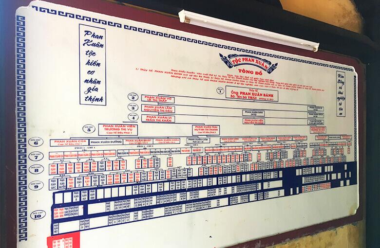 ホイアンおすすめバイクツアーで立ちよる家系図